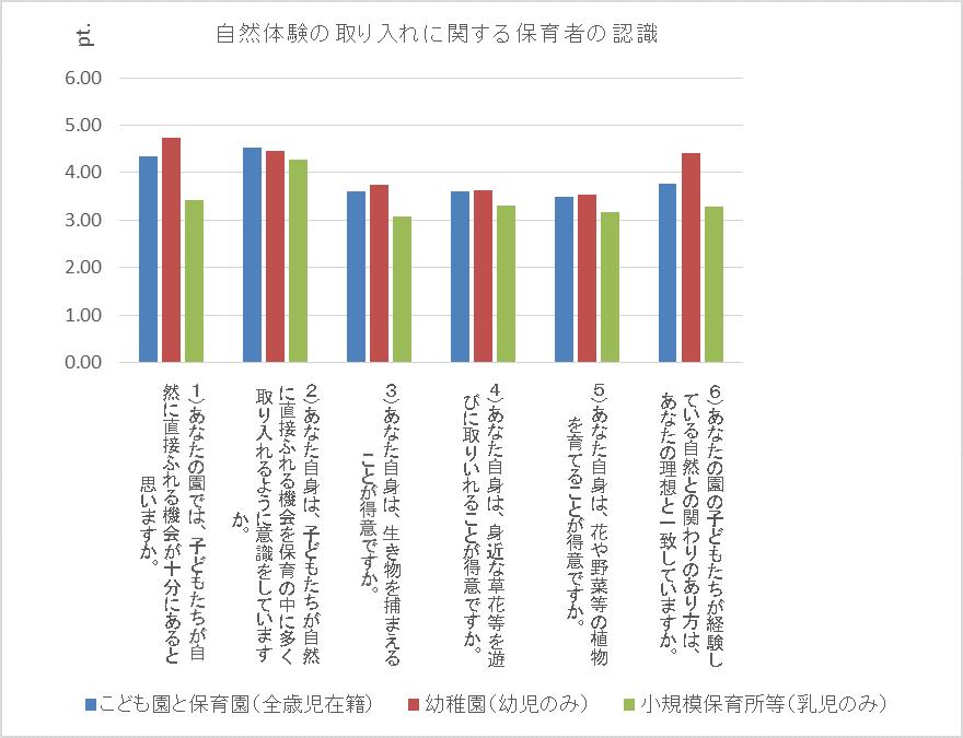 【しらべる事業】アンケート集計状況